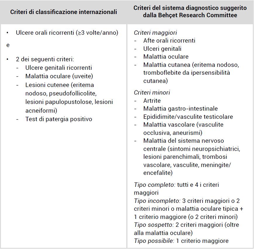 malattia di behcet centro uveiti milano